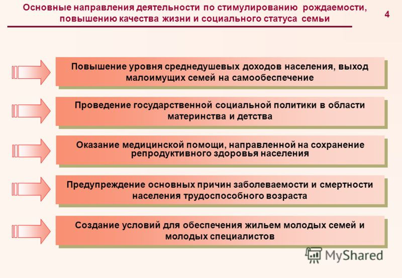 3 Общая структура смертности населения Тюменской области за 2005 г., %