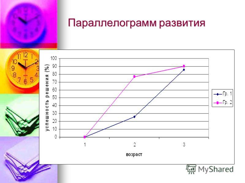 Параллелограмм развития