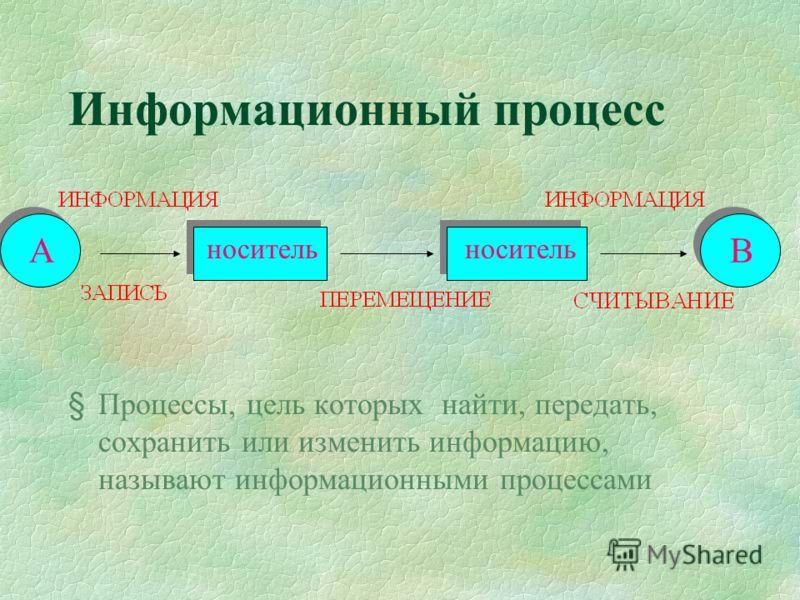 Информационный процесс § Процессы, цель которых найти, передать, сохранить или изменить информацию, называют информационными процессами А А носитель В В
