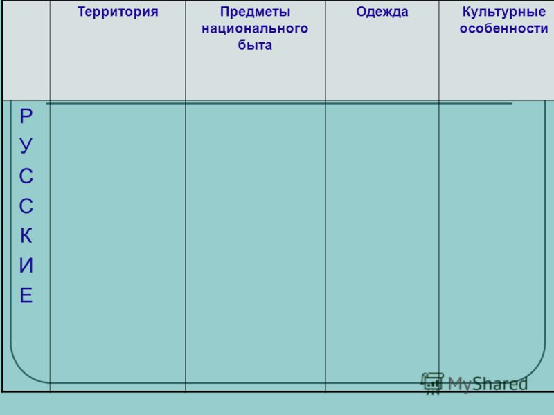 ТерриторияПредметы национального быта ОдеждаКультурные особенности РУССКИЕРУССКИЕ
