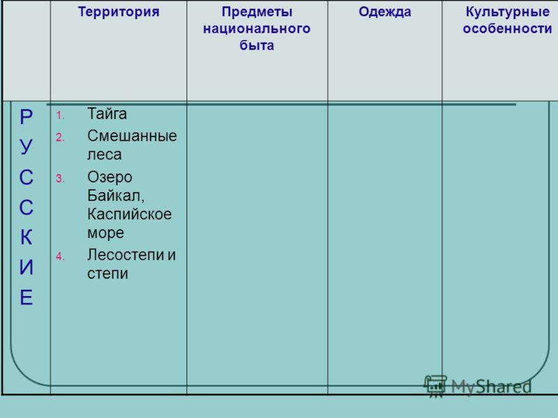 ТерриторияПредметы национального быта ОдеждаКультурные особенности РУССКИЕРУССКИЕ 1. Тайга 2. Смешанные леса 3. Озеро Байкал, Каспийское море 4. Лесостепи и степи