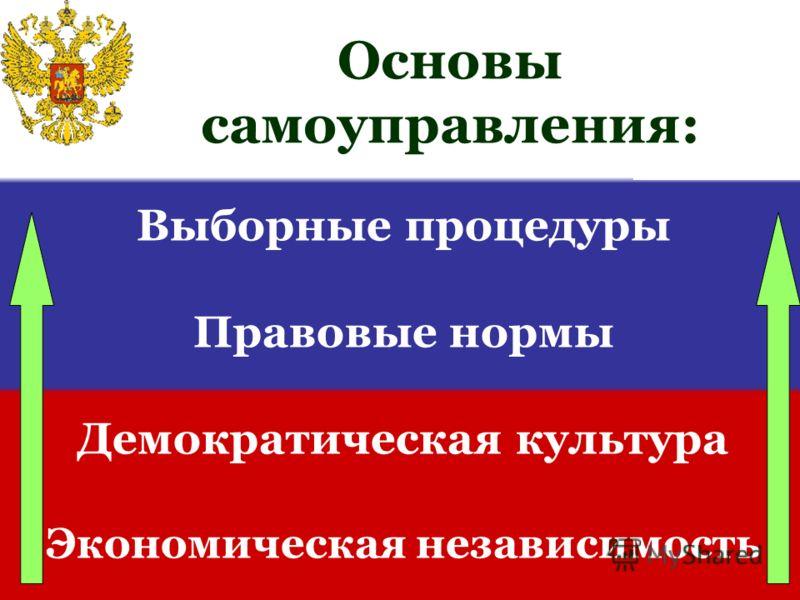 Выборные процедуры Правовые нормы Демократическая культура Экономическая независимость Основы самоуправления: