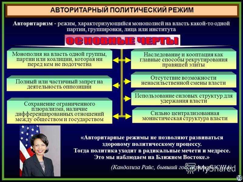 антидемократический политический режим шпаргалка