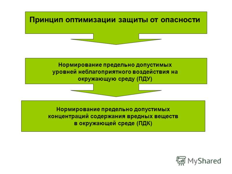 Принцип оптимизации защиты от опасности Нормирование предельно допустимых уровней неблагоприятного воздействия на окружающую среду (ПДУ) Нормирование предельно допустимых концентраций содержания вредных веществ в окружающей среде (ПДК)