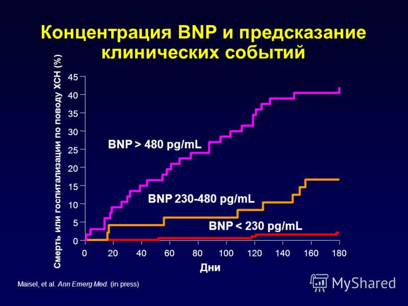 Концентрация BNP и предсказание клинических событий Maisel, et al. Ann Emerg Med. (in press) 020406080100120140160180 0 5 10 15 20 25 30 35 40 45 BNP < 230 pg/mL BNP 230-480 pg/mL BNP > 480 pg/mL Смерть или госпитализации по поводу ХСН (%) Дни