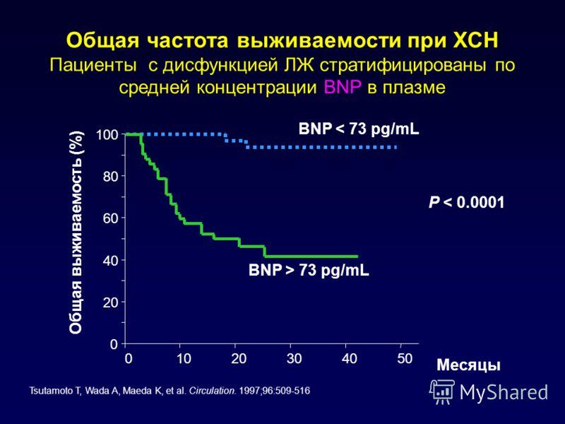 Общая частота выживаемости при ХСН Пациенты с дисфункцией ЛЖ стратифицированы по средней концентрации BNP в плазме Tsutamoto T, Wada A, Maeda K, et al. Circulation. 1997;96:509-516 0 20 40 60 80 100 01020304050 BNP < 73 pg/mL BNP > 73 pg/mL Месяцы Об