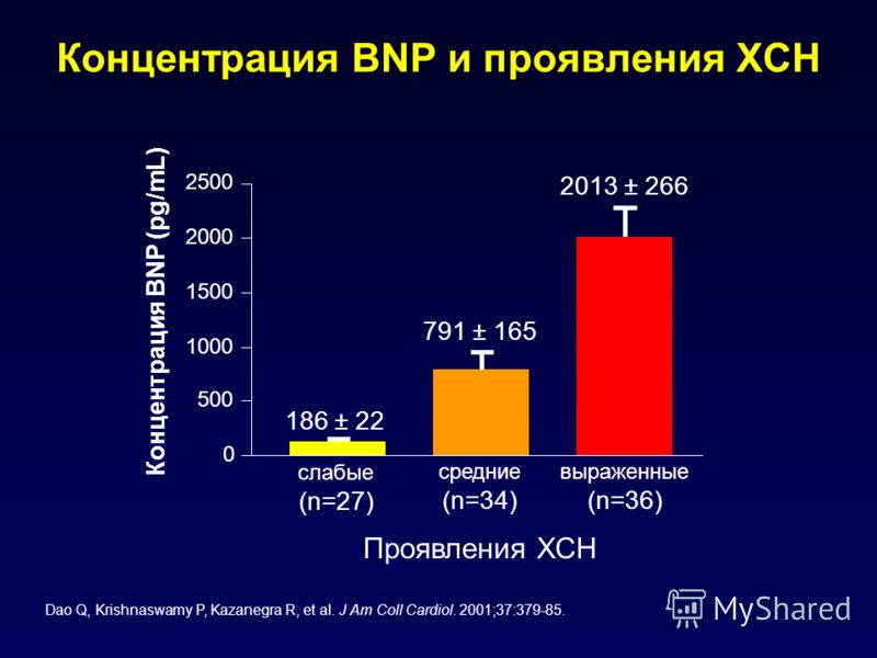Концентрация BNP и проявления ХСН Dao Q, Krishnaswamy P, Kazanegra R, et al. J Am Coll Cardiol. 2001;37:379-85. Концентрация BNP (pg/mL) 186 ± 22 791 ± 165 2013 ± 266 слабые (n=27) средние (n=34) выраженные (n=36) 0 500 1000 1500 2000 2500 Проявления