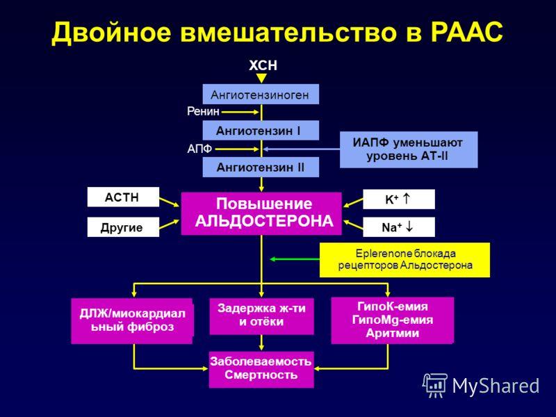 ГипоК-емия ГипоMg-емия Аритмии ДЛЖ/миокардиал ьный фиброз Двойное вмешательство в РААС Повышение АЛЬДОСТЕРОНА Задержка ж-ти и отёки Заболеваемость Смертность Eplerenone блокада рецепторов Альдостерона Ангиотензиноген Ангиотензин I Ангиотензин II ХСН