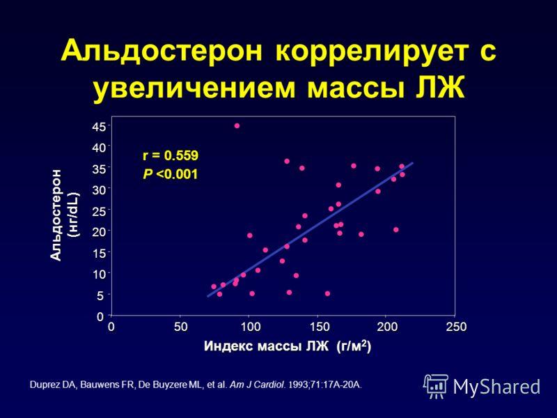 050100150200250 Индекс массы ЛЖ (г/м 2 ) 0 5 10 15 20 25 30 35 4045Альдостерон (нг/dL) r = 0.559 P