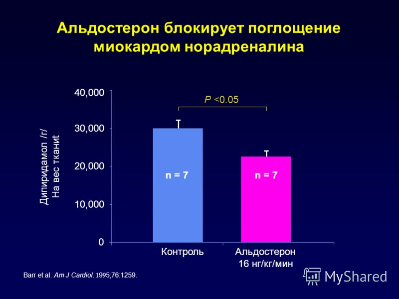 Альдостерон блокирует поглощение миокардом норадреналина Barr et al. Am J Cardiol. 1 9 9 5;76:1259. Дипиридамол /г/ На вес тканиt 0 20,000 30,000 40,000 Контроль Альдостерон 16 нг/кг/мин P