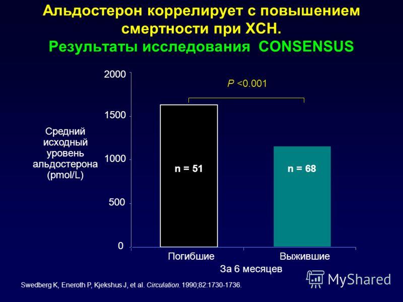 Альдостерон коррелирует с повышением смертности при ХСН. Результаты исследования CONSENSUS За 6 месяцев Средний исходный уровень альдостерона (pmol/L) Swedberg K, Eneroth P, Kjekshus J, et al. Circulation. 1990;82:1730-1736. 0 500 1000 1500 2000 Поги