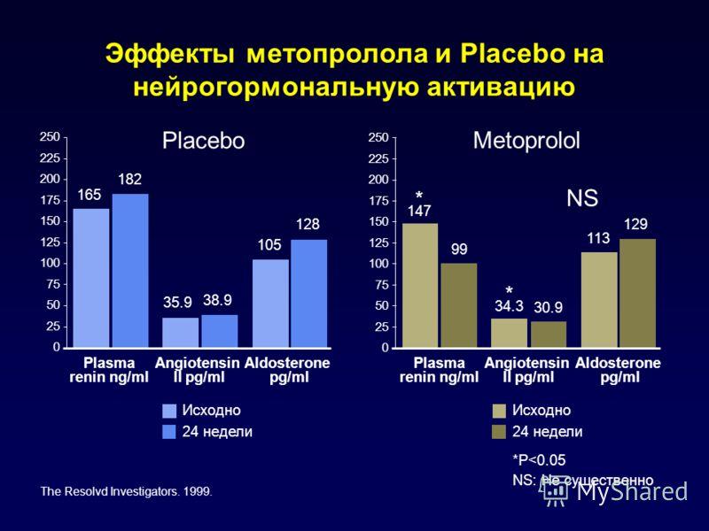 Эффекты метопролола и Placebo на нейрогормональную активацию 250 225 200 175 150 125 100 75 50 25 0 250 225 200 175 150 125 100 75 50 25 0 165 182 35.9 38.9 105 128 * 147 99 30.9 113 129 * 34.3 Placebo Metoprolol NS Plasma renin ng/ml Angiotensin II