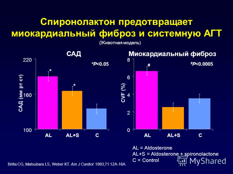 Спиронолактон предотвращает миокардиальный фиброз и системную АГТ 100 160 220 ALAL+SC САД САД (мм рт ст) 0 2 4 6 8 ALAL+SC Миокардиальный фиброз CVF (%) *P