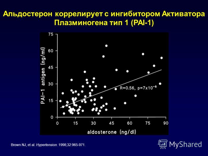Альдостерон коррелирует с ингибитором Активатора Плазминогена тип 1 (PAI-1) Brown NJ, et al. Hypertension. 1998;32:965-971.