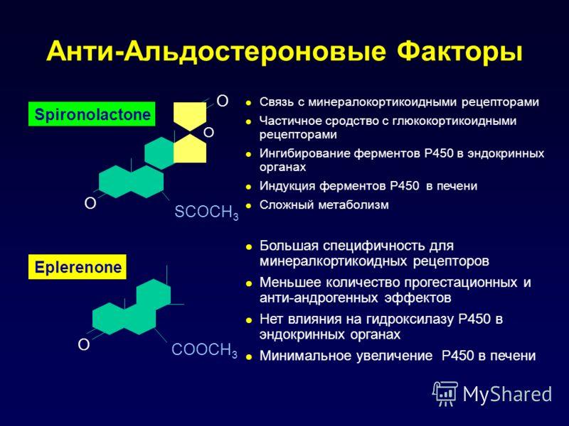 O Eplerenone Связь с минералокортикоидными рецепторами Частичное сродство с глюкокортикоидными рецепторами Ингибирование ферментов P450 в эндокринных органах Индукция ферментов P450 в печени Сложный метаболизм COOCH 3 Большая специфичность для минера