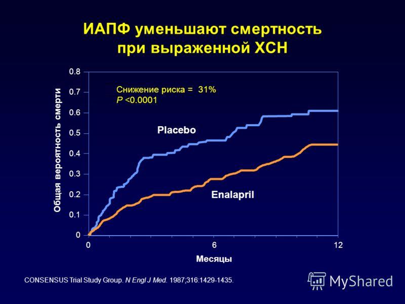 ИАПФ уменьшают смертность при выраженной ХСН 0 0.1 0.2 0.3 0.4 0.5 0.6 0.7 0.8 0612 Placebo Enalapril Общая вероятность смерти Месяцы Снижение риска = 31% P