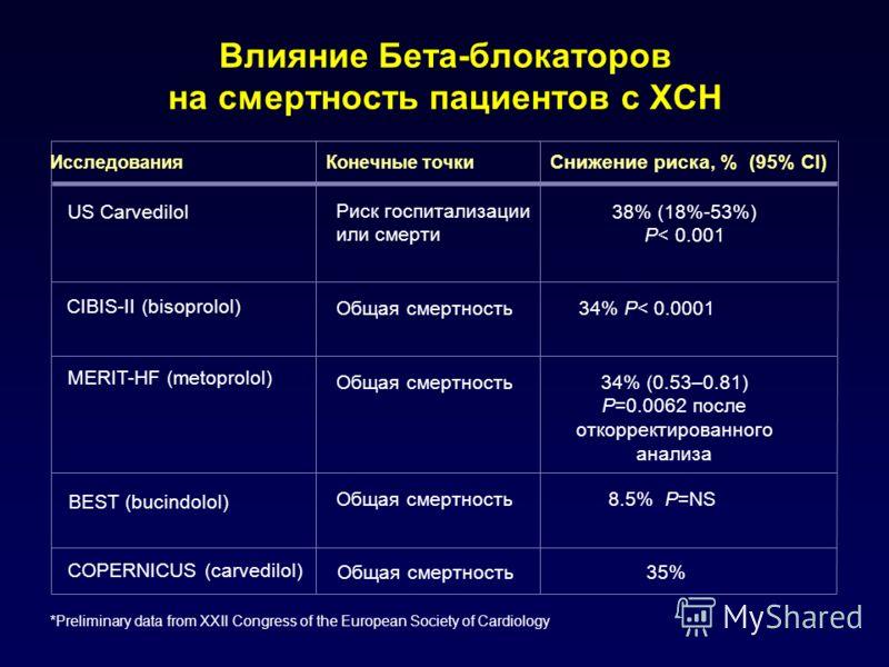 Влияние Бета-блокаторов на смертность пациентов с ХСН 34% (0.53–0.81) P=0.0062 после откорректированного анализа MERIT-HF (metoprolol) 34% P< 0.0001 CIBIS-II (bisoprolol) 38% (18%-53%) P< 0.001 US Carvedilol 35% COPERNICUS (carvedilol) 8.5% P=NS BEST