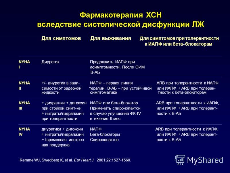 Фармакотерапия ХСН вследствие систолической дисфункции ЛЖ Для симптомов Для выживания Для симптомов при толерантности к ИАПФ или бета- блокаторам NYHAДиуретик Продолжить ИАПФ при I асимптомности. После ОИМ В-АБ NYHA+/- диуретик в зави- ИАПФ – первая