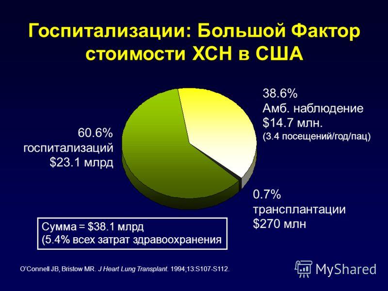 Госпитализации: Большой Фактор стоимости ХСН в США 60.6% госпитализаций $23.1 млрд 38.6% Амб. наблюдение $14.7 млн. (3.4 посещений/год/пац) 0.7% трансплантации $270 млн Сумма = $38.1 млрд (5.4% всех затрат здравоохранения OConnell JB, Bristow MR. J H