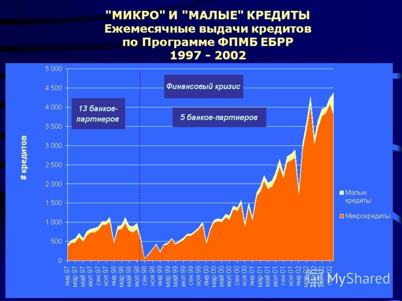 МИКРО И МАЛЫЕ КРЕДИТЫ Ежемесячные выдачи кредитов по Программе ФПМБ ЕБРР 1997 - 2002