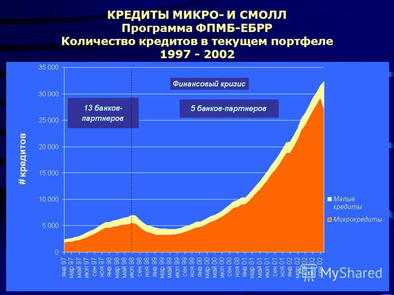 КРЕДИТЫ МИКРО- И СМОЛЛ Программа ФПМБ-ЕБРР Количество кредитов в текущем портфеле 1997 - 2002