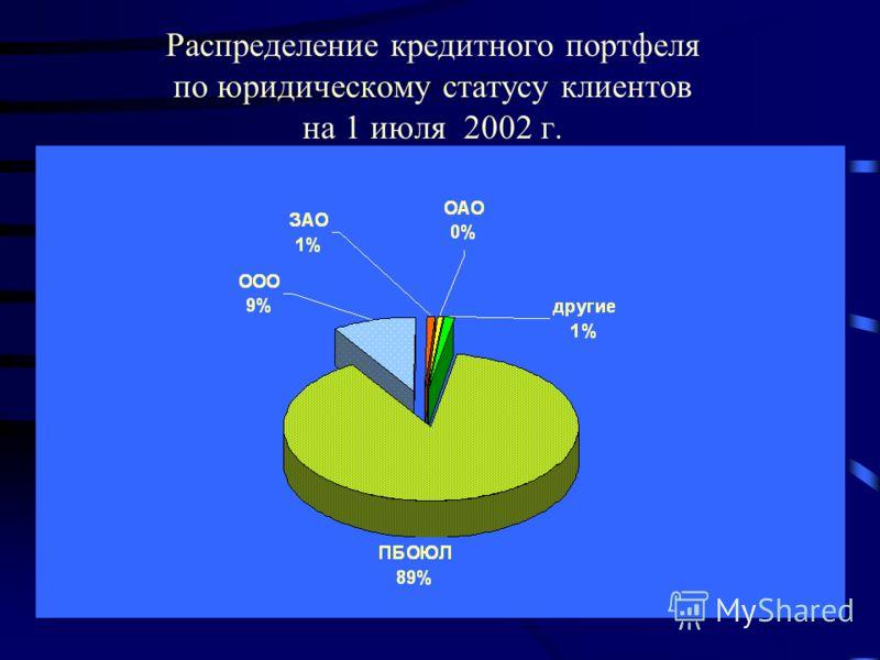 Распределение кредитного портфеля по юридическому статусу клиентов на 1 июля 2002 г.