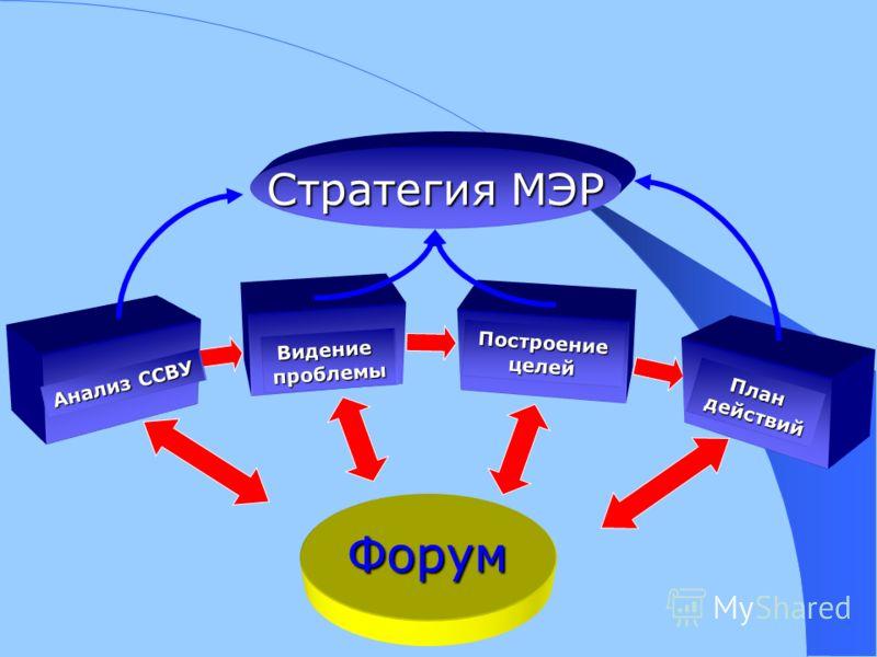 Форум Анализ ССВУ Видениепроблемы Построение целей План действий действий Стратегия МЭР