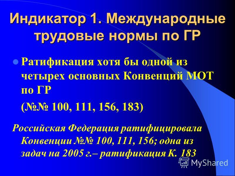 Индикатор 1. Международные трудовые нормы по ГР Ратификация хотя бы одной из четырех основных Конвенций МОТ по ГР ( 100, 111, 156, 183) Российская Федерация ратифицировала Конвенции 100, 111, 156; одна из задач на 2005 г.– ратификация К. 183