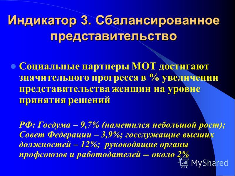 Индикатор 3. Сбалансированное представительство Социальные партнеры МОТ достигают значительного прогресса в % увеличении представительства женщин на уровне принятия решений РФ: Госдума – 9,7% (наметился небольшой рост); Совет Федерации – 3,9%; госслу
