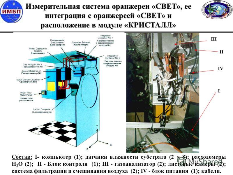Состав: I- компьютер (1); датчики влажности субстрата (2 8); расходомеры Н 2 О (2); II - Блок контроля (1); III - газоанализатор (2); листовые камеры (2); система фильтрации и смешивания воздуха (2); IV - блок питания (1); кабели. I II III IV Измерит