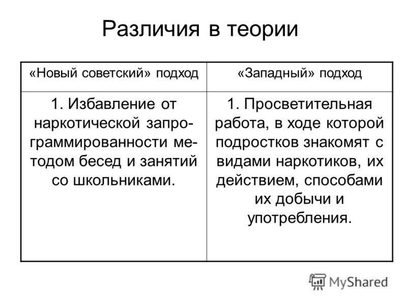 Различия в теории «Новый советский» подход«Западный» подход 1. Избавление от наркотической запро- граммированности ме- тодом бесед и занятий со школьниками. 1. Просветительная работа, в ходе которой подростков знакомят с видами наркотиков, их действи