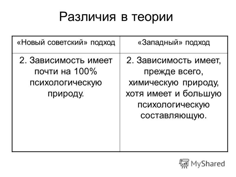 Различия в теории «Новый советский» подход«Западный» подход 2. Зависимость имеет почти на 100% психологическую природу. 2. Зависимость имеет, прежде всего, химическую природу, хотя имеет и большую психологическую составляющую.