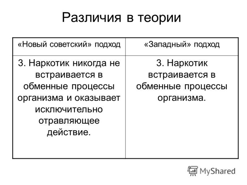 Различия в теории «Новый советский» подход«Западный» подход 3. Наркотик никогда не встраивается в обменные процессы организма и оказывает исключительно отравляющее действие. 3. Наркотик встраивается в обменные процессы организма.