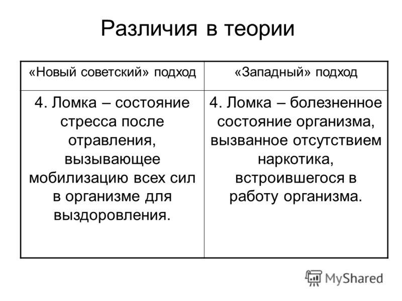 Различия в теории «Новый советский» подход«Западный» подход 4. Ломка – состояние стресса после отравления, вызывающее мобилизацию всех сил в организме для выздоровления. 4. Ломка – болезненное состояние организма, вызванное отсутствием наркотика, вст
