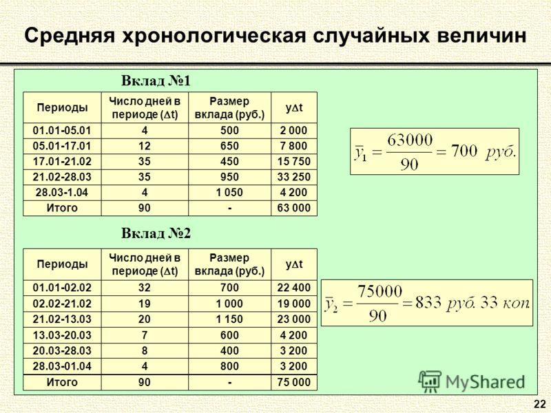 Средняя хронологическая случайных величин 22 Периоды Число дней в периоде ( t) y t Размер вклада (руб.) 01.01-05.0142 000500 05.01-17.01127 800650 17.01-21.023515 750450 21.02-28.033533 250950 28.03-1.0444 2001 050 Итого9063 000- Вклад 1 Периоды Числ