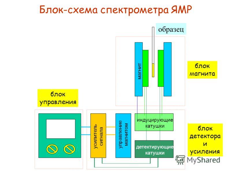 Спин-спиновое расщепление линий Взаимодействие магнитных ядер друг с другом приводит к расщеплению линий. Рас- стояние между линиями характеризуется константой спин-спинового взаимодей- ствия J. Сигнал метильных протонов (CH 3 ) расщеплен на 3 пика (