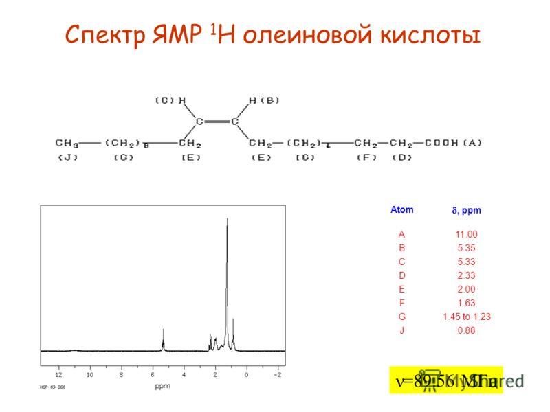 Спектр ЯМР 13 С олеиновой кислоты, ppm Inten sity Atom 180.582211 130.033532 129.743773 34.183774 31.993045 29.737656 7 29.656968 29.408539 10 29.14100011 12 13 27.2460814 15 24.7336816 22.7433317 14.1233318 =15.09 МГц