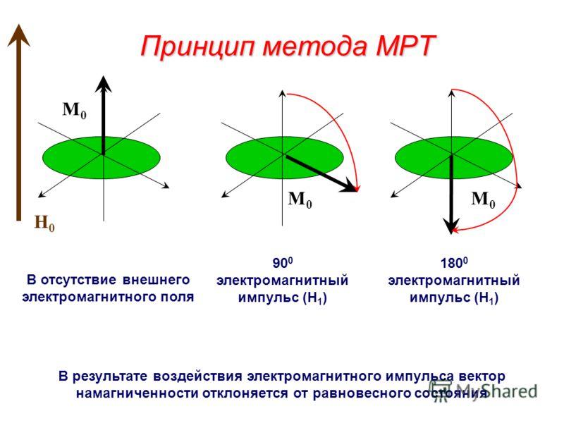 Физические основы МРТ В отсутствие поля H0H0 Внешнее магнитное поле приведит к разделению ядер на 2 группы в соответствии с распределением Больцмана = Результирующий ядерный магнитный момент является причиной появления макроскопической намагниченност
