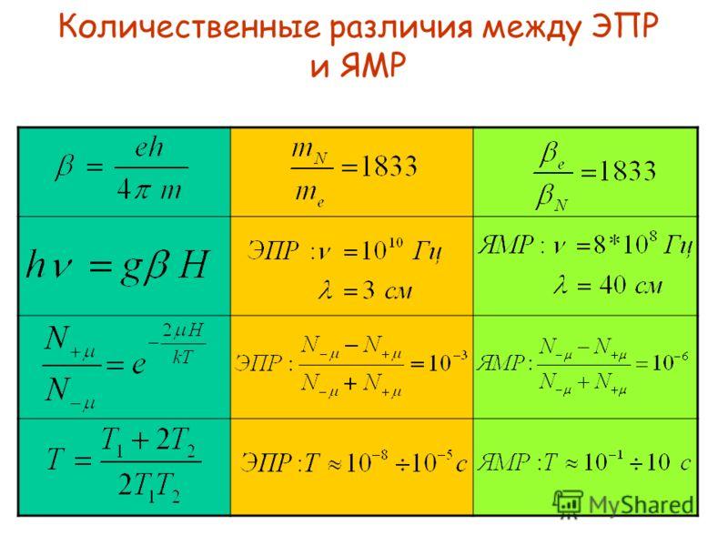 Энергия ядра в магнитном поле N – магнитный момент ядра P N - механический момент ядра I - спиновое квантовое число ядра e N - заряд протона m N – масса протона - гиромагнитное отношение N - ядерный магнетон Бора