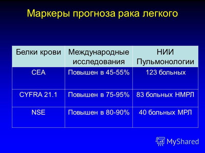 Белки кровиМеждународные исследования НИИ Пульмонологии СЕАПовышен в 45-55%123 больных СYFRA 21.1Повышен в 75-95%83 больных НМРЛ NSEПовышен в 80-90%40 больных МРЛ Маркеры прогноза рака легкого
