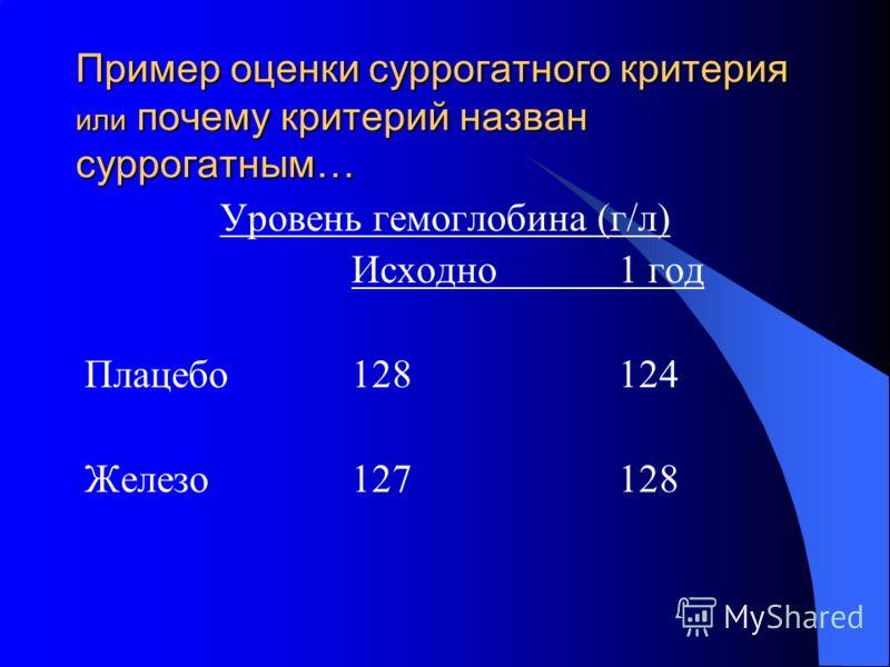 Пример оценки суррогатного критерия или почему критерий назван суррогатным… Уровень гемоглобина (г/л) Исходно1 год Плацебо128124 Железо127128