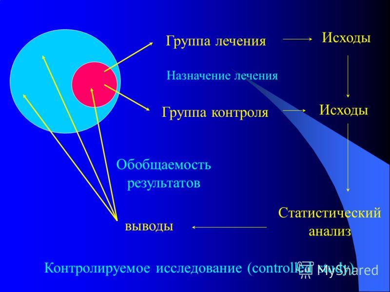 Группа лечения Группа контроля Назначение лечения Исходы Статистический анализ выводы Обобщаемость результатов Контролируемое исследование (controlled study)