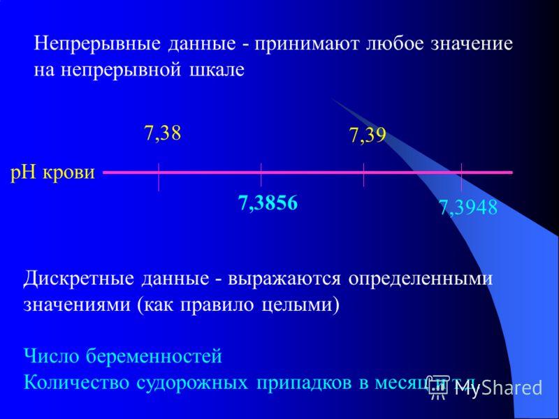 Непрерывные данные - принимают любое значение на непрерывной шкале 7,38 7,39 7,3856 7,3948 рН крови Дискретные данные - выражаются определенными значениями (как правило целыми) Число беременностей Количество судорожных припадков в месяц и т.д.