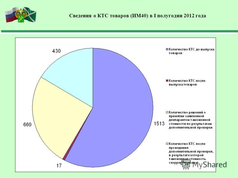 Сведения о КТС товаров (ИМ40) в I полугодии 2012 года