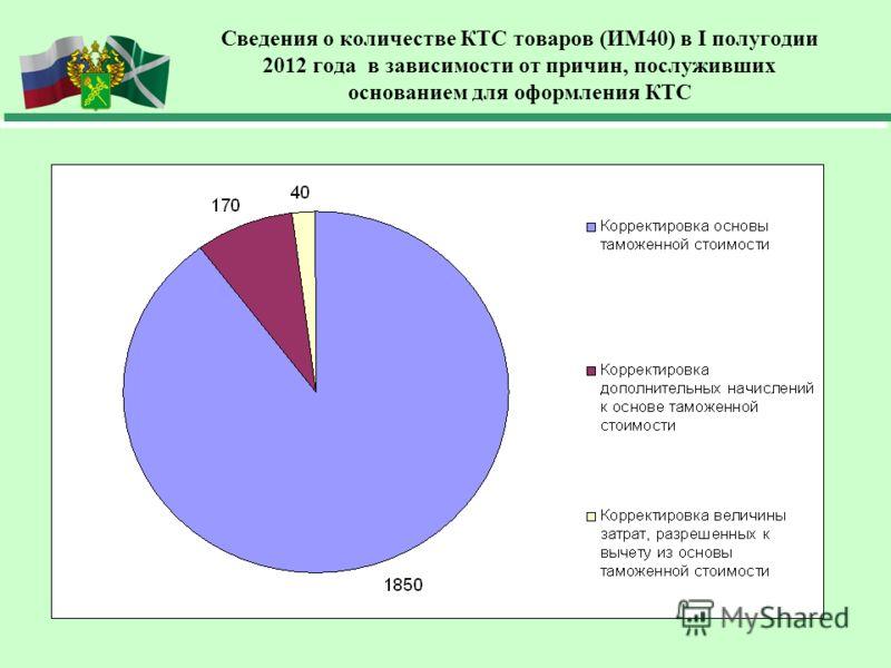 Сведения о количестве КТС товаров (ИМ40) в I полугодии 2012 года в зависимости от причин, послуживших основанием для оформления КТС
