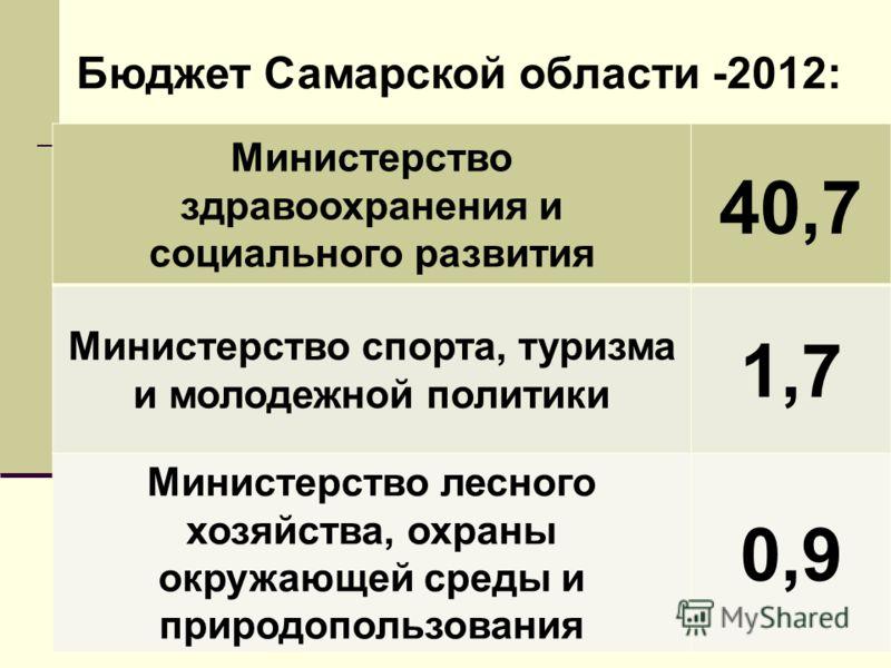 Бюджет Самарской области -2012: Министерство здравоохранения и социального развития 40,7 Министерство спорта, туризма и молодежной политики 1,7 Министерство лесного хозяйства, охраны окружающей среды и природопользования 0,9