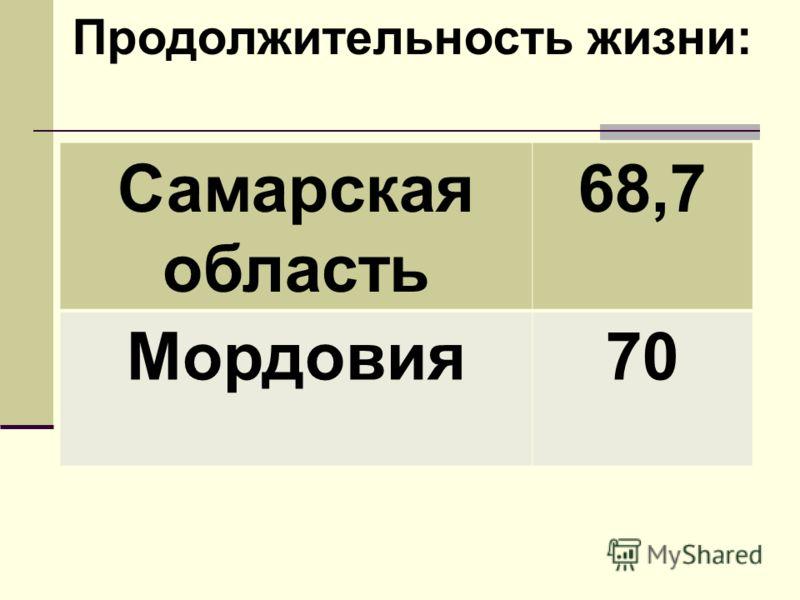 Самарская область 68,7 Мордовия70 Продолжительность жизни: