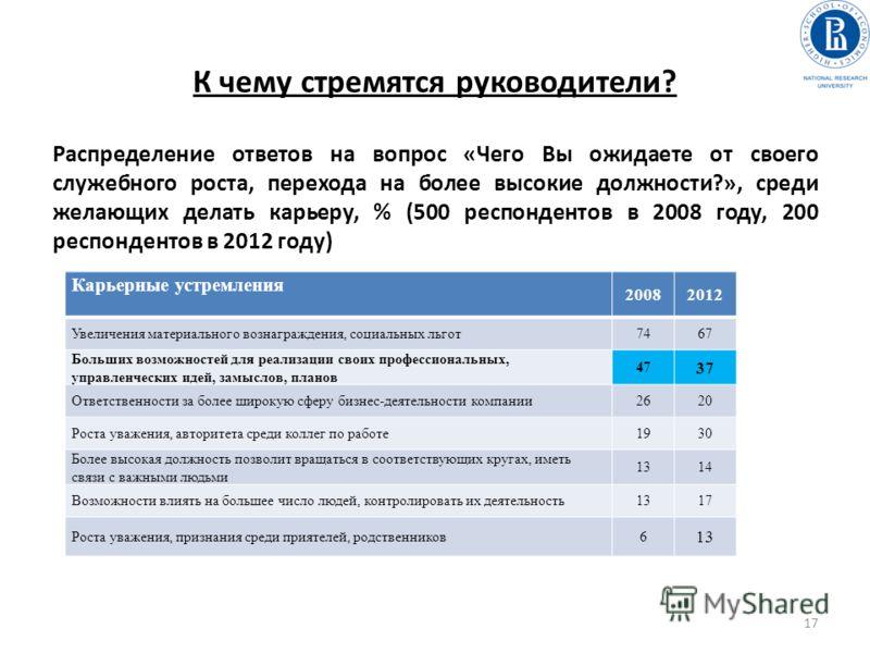 К чему стремятся руководители? Распределение ответов на вопрос «Чего Вы ожидаете от своего служебного роста, перехода на более высокие должности?», среди желающих делать карьеру, % (500 респондентов в 2008 году, 200 респондентов в 2012 году) Карьерны