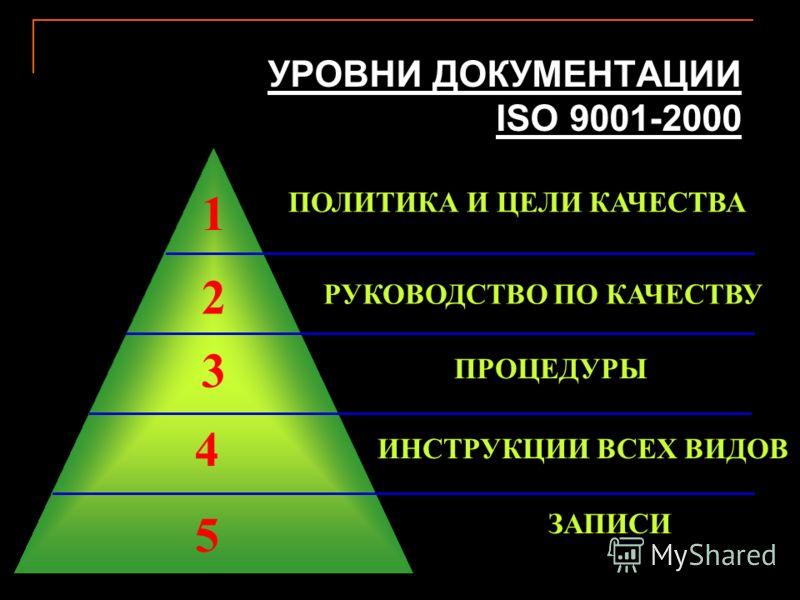 УРОВНИ ДОКУМЕНТАЦИИ ISO 9001-2000 ПОЛИТИКА И ЦЕЛИ КАЧЕСТВА РУКОВОДСТВО ПО КАЧЕСТВУ ПРОЦЕДУРЫ ИНСТРУКЦИИ ВСЕХ ВИДОВ ЗАПИСИ 1 2 3 4 5