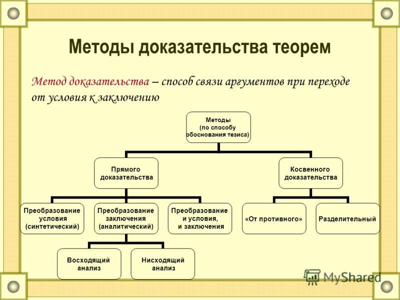 Методы доказательства теорем Метод доказательства – способ связи аргументов при переходе от условия к заключению Методы (по способу обоснования тезиса) Прямого доказательства Преобразование условия (синтетический) Преобразование заключения (аналитиче
